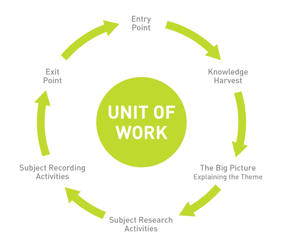 unit-of-work1